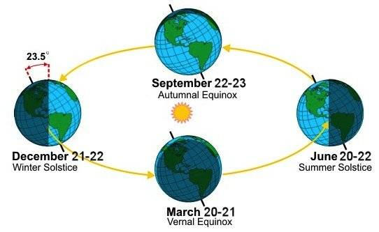 Autumn equinox 2016: What is it; when is it?