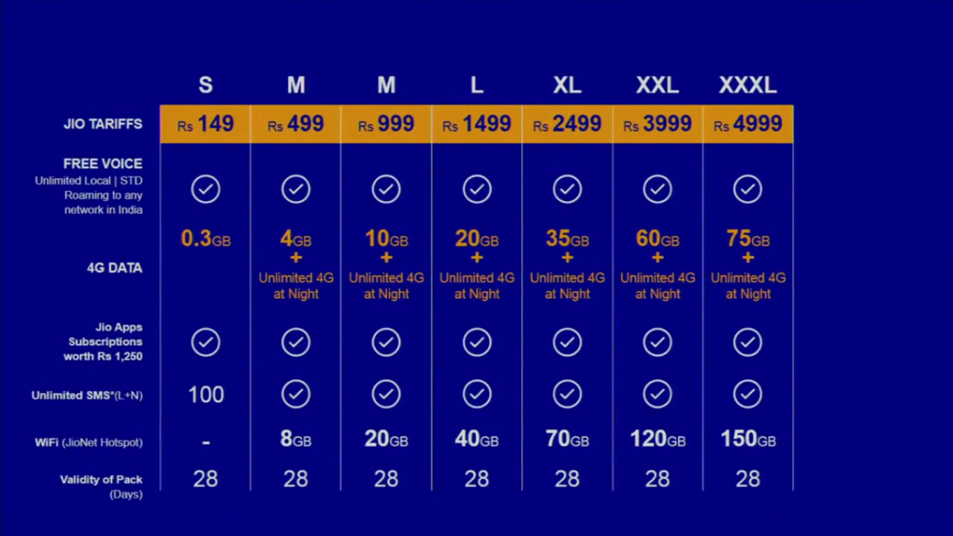 Reliance Jio: A Detailed Information about the 4G Tariff Plans and All You need to know
