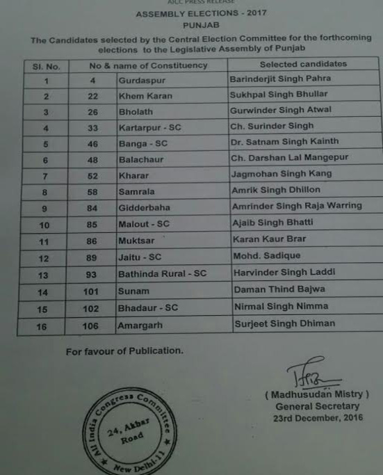 congress releases 2nd list of candidates for Punjab Assembly election